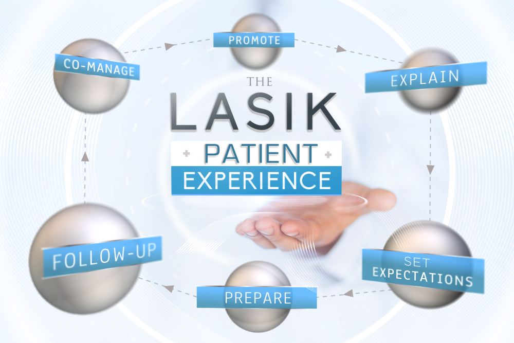 "A ring with the words ""The LASIK Patient Experience"". In a circle there are the following phrases: Promote, Explain, Set Expectations, Prepare, Follow Up Co-Manage"