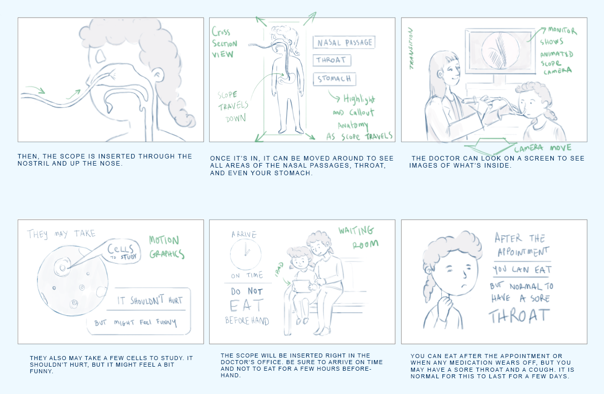 example of how messages resonate, astoryboard sketches for a new video for kids about getting a scope procedure