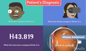 Four images showing a worried patient, fascinated caregiver, ICD-10 code and anatomy graphic to show what the patient, caregiver, insurance company, and doctor are picturing for a diagnosis.